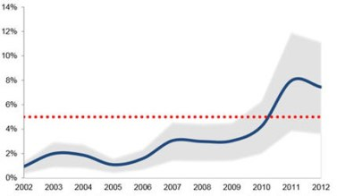 A graph of poaching rates over the last 10 years shows the percentage of all African elephants killed by illegal poaching. The dotted red line represents the annual growth rate of healthy elephant populations. When the death rate exceeds the growth rate, population size decreases. Poaching only accounts for a fraction of all elephant deaths. Source: Proceedings of the Natural Academy of Sciences.